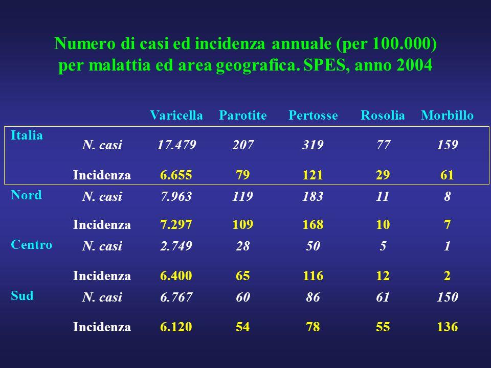 Numero di casi ed incidenza annuale (per 100.000) per malattia ed area geografica. SPES, anno 2004 VaricellaParotitePertosseRosoliaMorbillo Italia N.