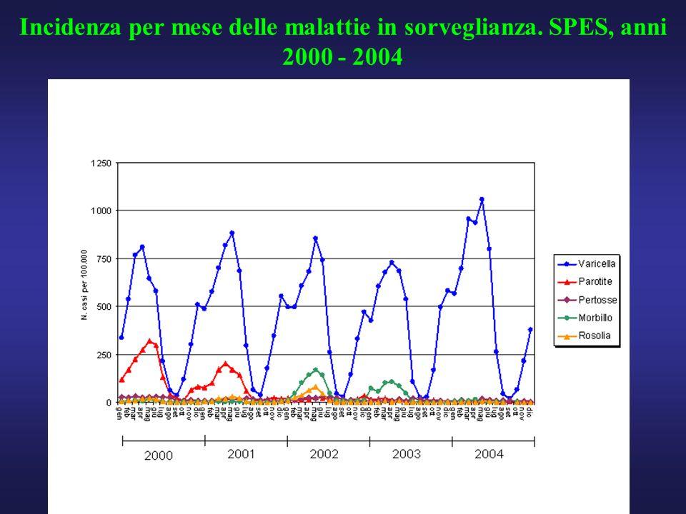 Incidenza per mese delle malattie in sorveglianza. SPES, anni 2000 - 2004