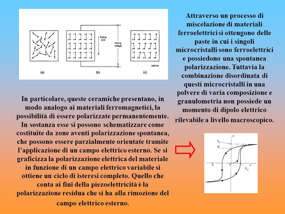 In particolare, queste ceramiche presentano, in modo analogo ai materiali ferromagnetici, la possibilità di essere polarizzate permanentemente. In sos