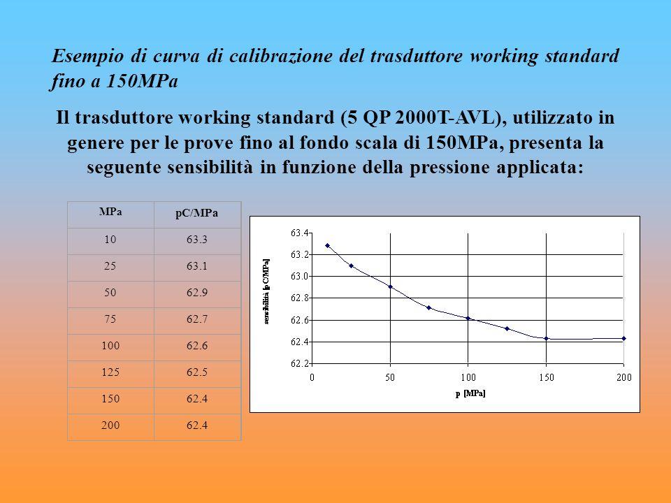 Esempio di curva di calibrazione del trasduttore working standard fino a 150MPa Il trasduttore working standard (5 QP 2000T-AVL), utilizzato in genere