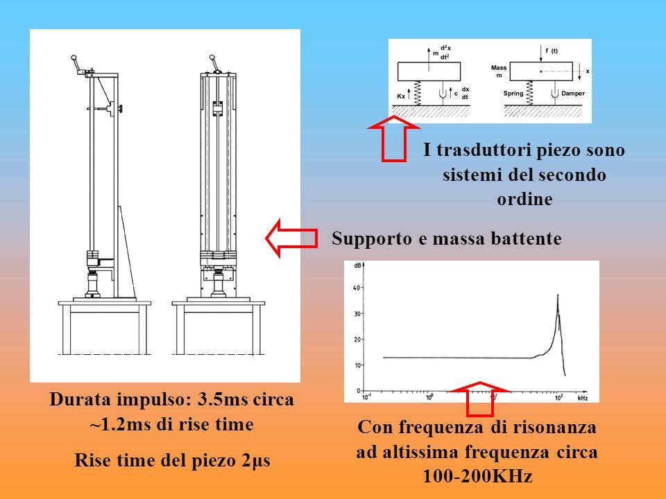 Supporto e massa battente I trasduttori piezo sono sistemi del secondo ordine Con frequenza di risonanza ad altissima frequenza circa 100-200KHz Durat