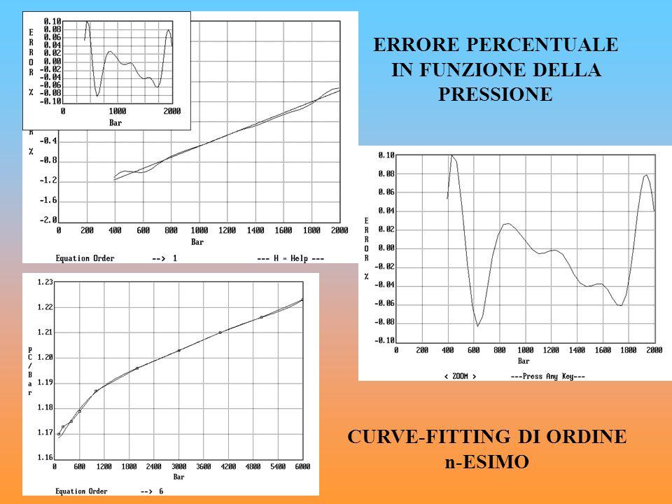 ERRORE PERCENTUALE IN FUNZIONE DELLA PRESSIONE CURVE-FITTING DI ORDINE n-ESIMO