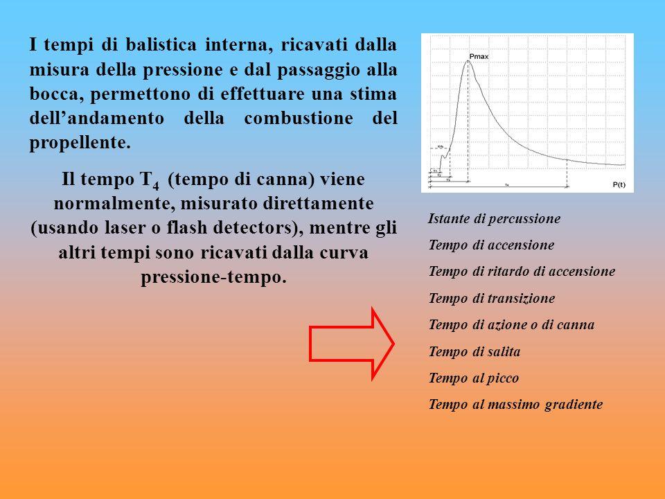 I tempi di balistica interna, ricavati dalla misura della pressione e dal passaggio alla bocca, permettono di effettuare una stima dellandamento della