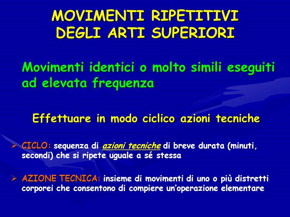 1.RIPETITIVITA 2.FREQUENZA 3.FORZA 4.POSTURA 5.PAUSE (TEMPO DI RECUPERO) PARAMETRI CHE CARATTERIZZANO I MOVIMENTI RIPETITIVI