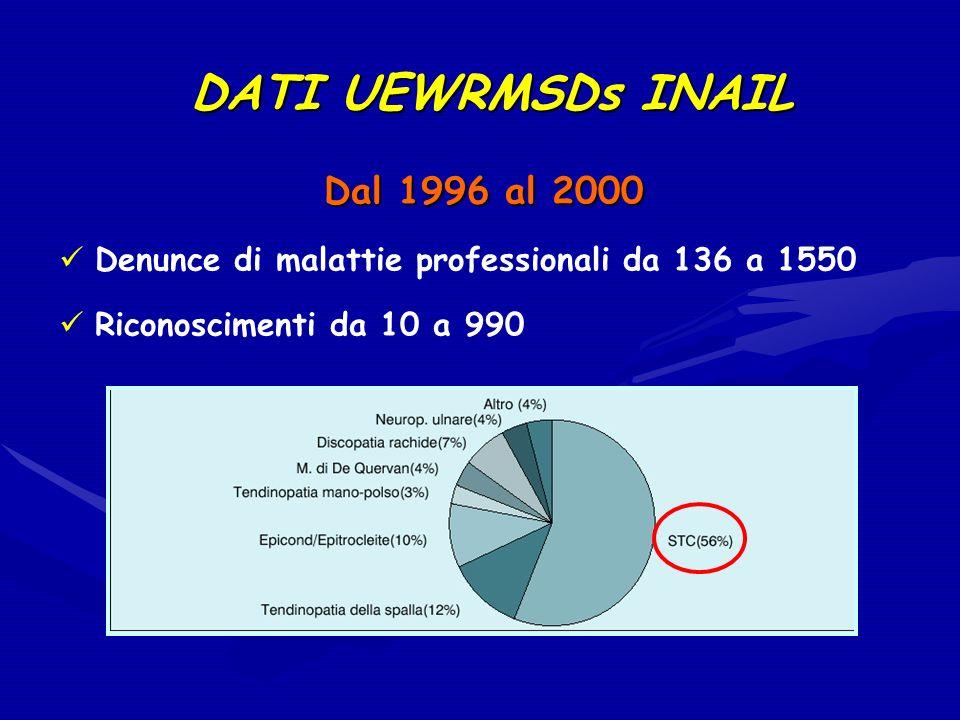 DATI UEWRMSDs INAIL Dal 1996 al 2000 Denunce di malattie professionali da 136 a 1550 Riconoscimenti da 10 a 990