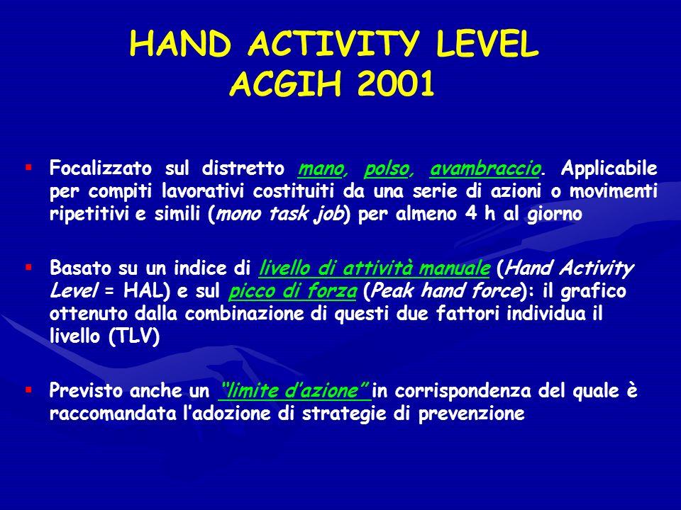 HAND ACTIVITY LEVEL ACGIH 2001 Focalizzato sul distretto mano, polso, avambraccio. Applicabile per compiti lavorativi costituiti da una serie di azion