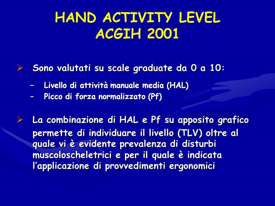 HAND ACTIVITY LEVEL ACGIH 2001 Sono valutati su scale graduate da 0 a 10: Sono valutati su scale graduate da 0 a 10: –Livello di attività manuale medi