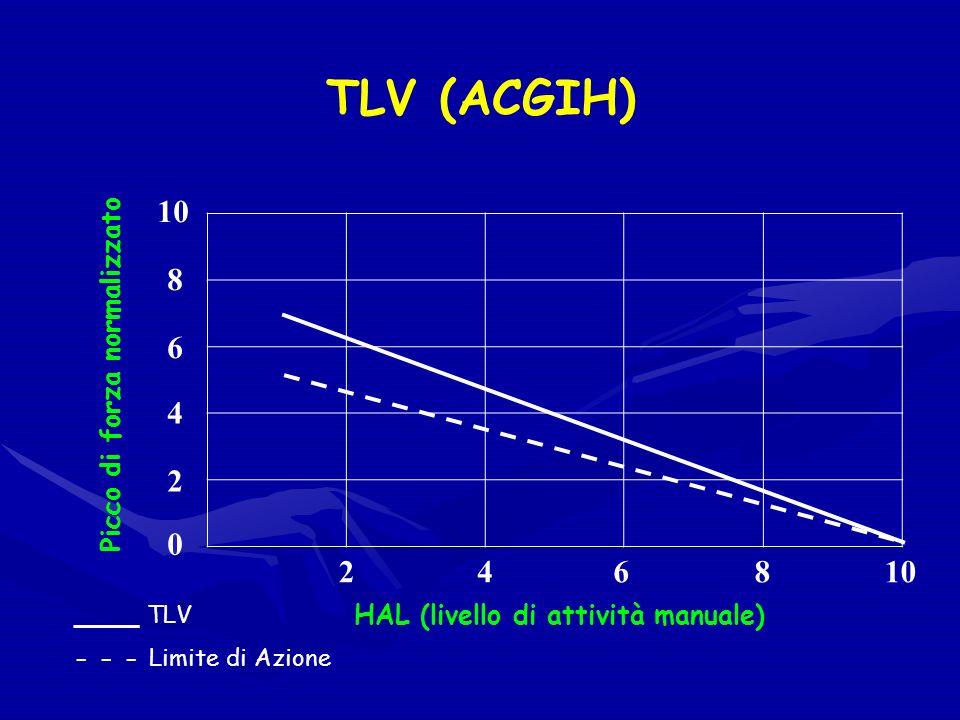TLV (ACGIH) 2 0 4 810 6 246 8 HAL (livello di attività manuale) Picco di forza normalizzato _____ TLV - - - Limite di Azione