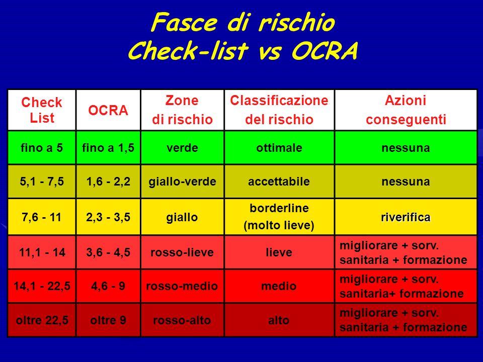 Fasce di rischio Check-list vs OCRA Check List OCRA Zone di rischio Classificazione del rischio Azioni conseguenti fino a 5fino a 1,5verdeottimaleness