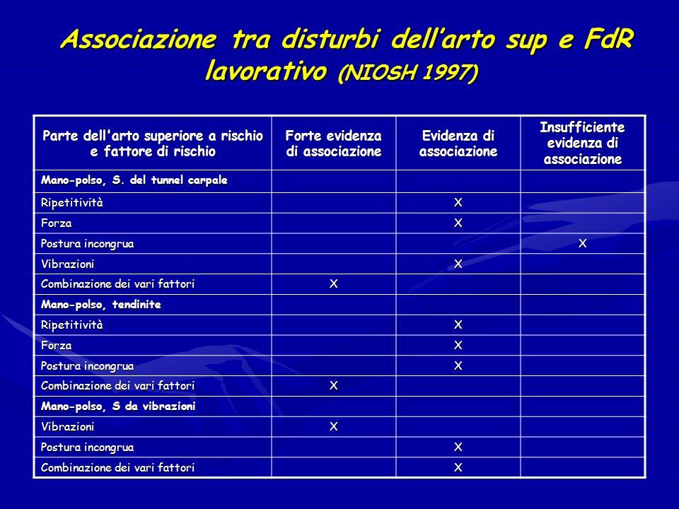 Associazione tra disturbi dellarto sup e FdR lavorativo (NIOSH 1997) Associazione tra disturbi dellarto sup e FdR lavorativo (NIOSH 1997) Parte dell'a