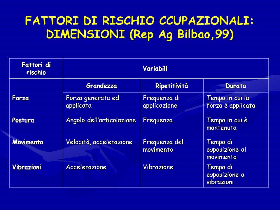FATTORI DI RISCHIO CCUPAZIONALI: DIMENSIONI (Rep Ag Bilbao,99) Fattori di rischio Variabili GrandezzaRipetitivitàDurata Forza Forza generata ed applic