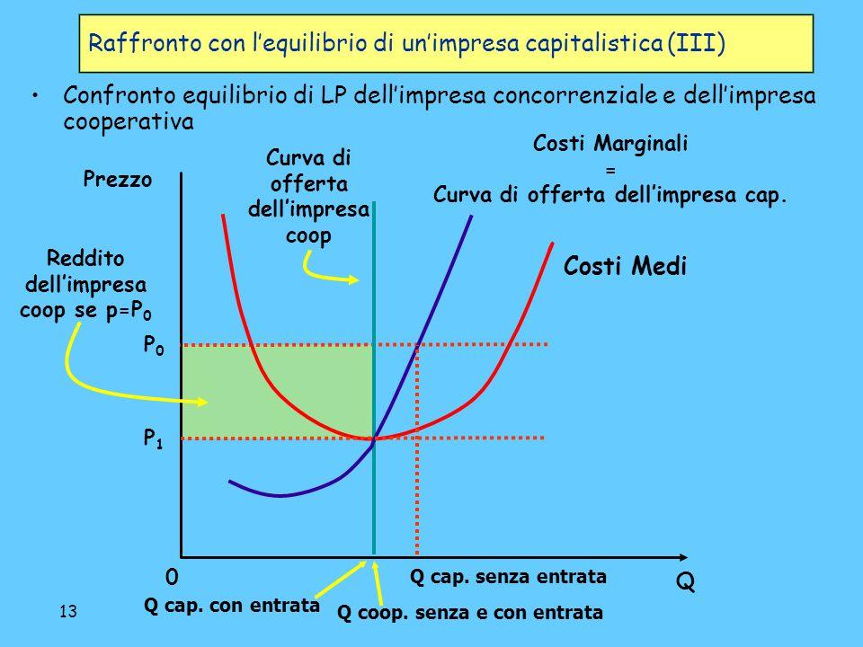 13 Raffronto con lequilibrio di unimpresa capitalistica (III) Confronto equilibrio di LP dellimpresa concorrenziale e dellimpresa cooperativa 0 Costi Marginali = Curva di offerta dellimpresa cap.