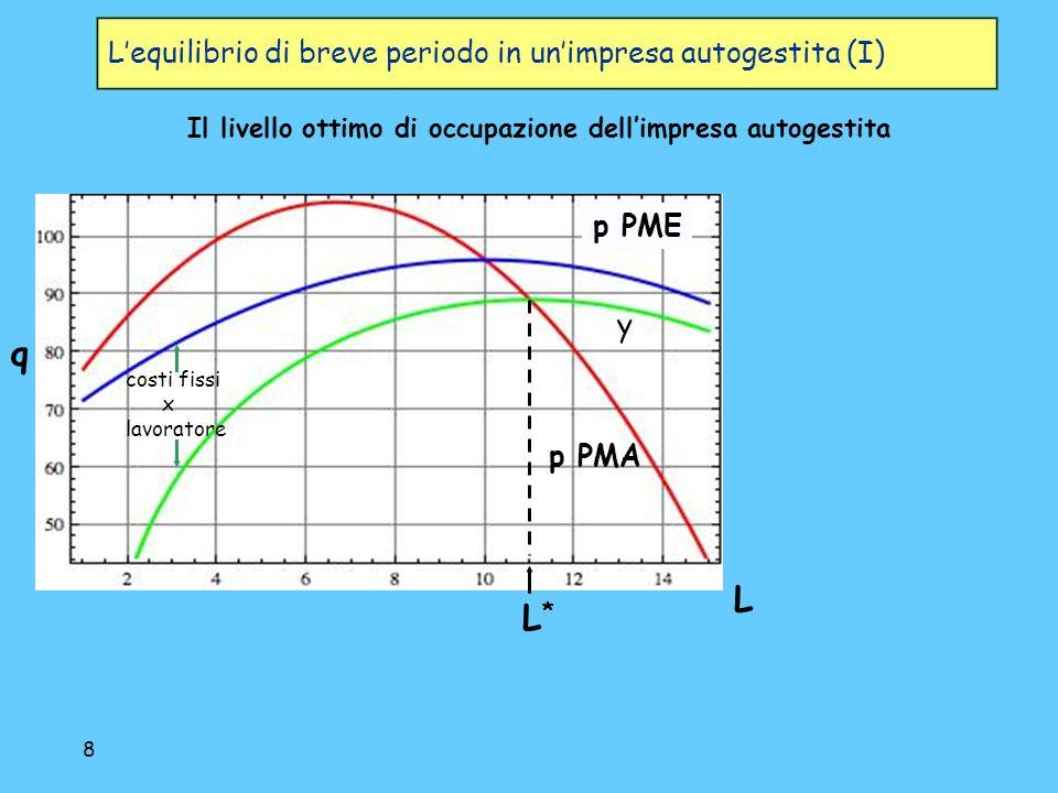 8 Lequilibrio di breve periodo in unimpresa autogestita (I) p PME p PMA q L y L*L* costi fissi x lavoratore Il livello ottimo di occupazione dellimpresa autogestita