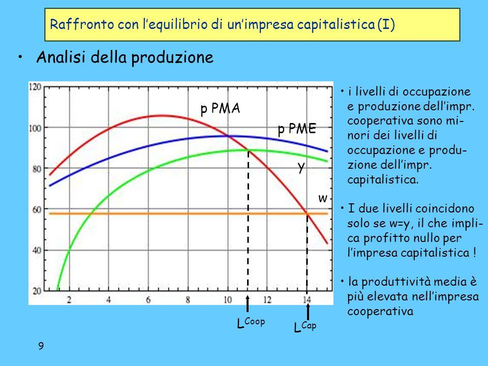 10 Raffronto con lequilibrio di unimpresa capitalistica (II) Analisi dei costi Max distanza tra p e CME q coop q cap CMA CMET CME Limpresa capitalisti- ca, per ottenere profitti, deve operare a costi medi superiori al costo medio minimo