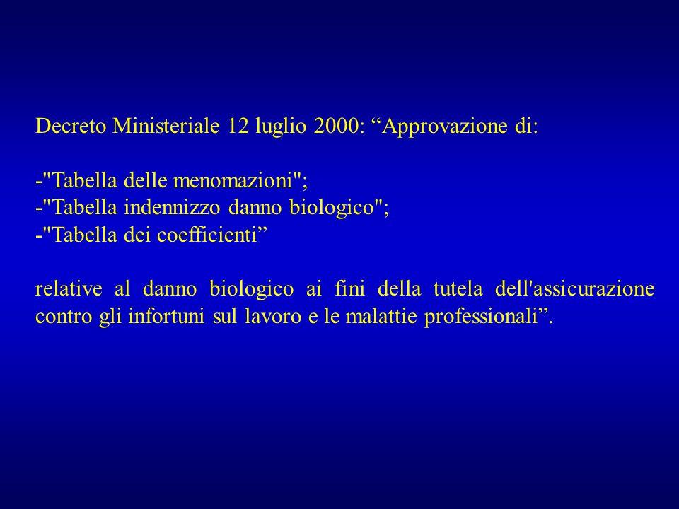 Decreto Ministeriale 12 luglio 2000: Approvazione di: -