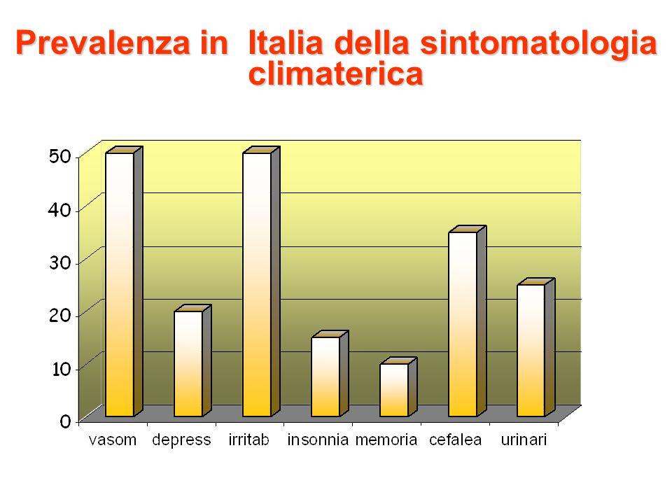 Prevalenza in Italia della sintomatologia climaterica