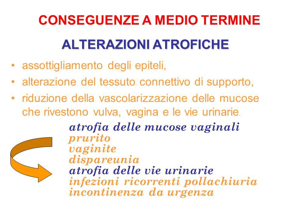 ALTERAZIONI ATROFICHE assottigliamento degli epiteli, alterazione del tessuto connettivo di supporto, riduzione della vascolarizzazione delle mucose c