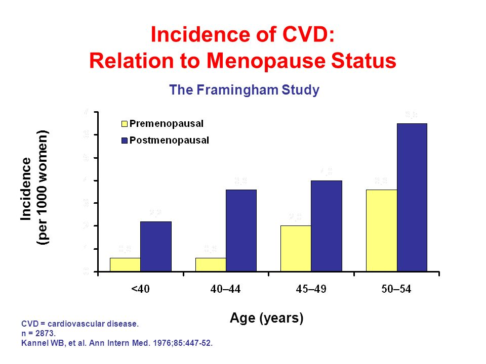Incidence of CVD: Relation to Menopause Status Incidence (per 1000 women) Age (years) CVD = cardiovascular disease. n = 2873. Kannel WB, et al. Ann In