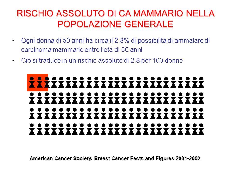 RISCHIO ASSOLUTO DI CA MAMMARIO NELLA POPOLAZIONE GENERALE Ogni donna di 50 anni ha circa il 2.8% di possibilità di ammalare di carcinoma mammario ent