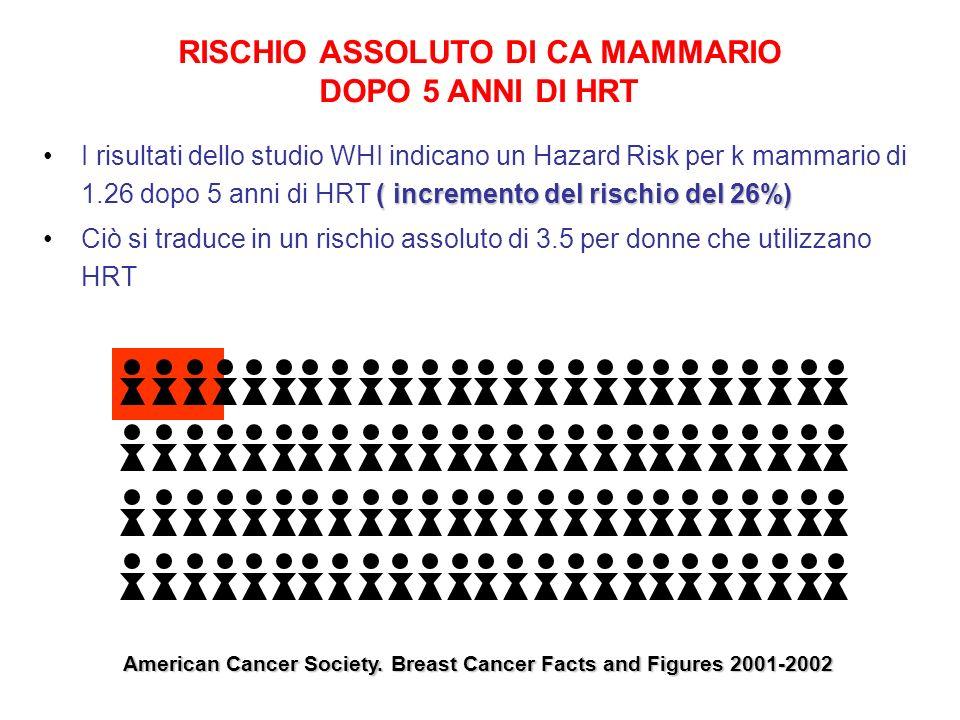 RISCHIO ASSOLUTO DI CA MAMMARIO DOPO 5 ANNI DI HRT ( incremento del rischio del 26%)I risultati dello studio WHI indicano un Hazard Risk per k mammari