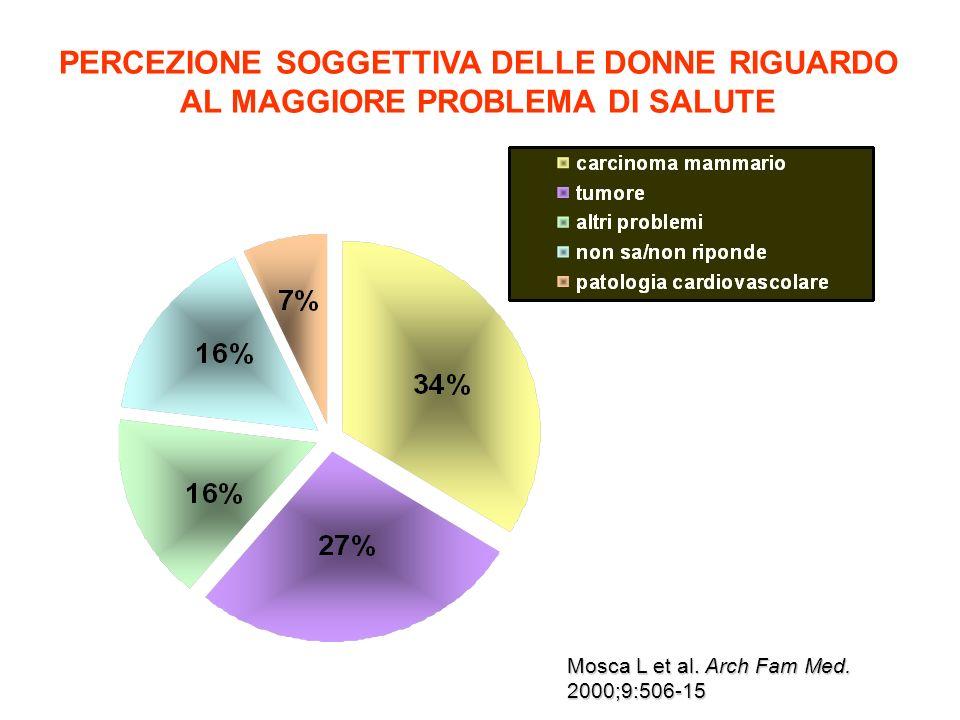 PERCEZIONE SOGGETTIVA DELLE DONNE RIGUARDO AL MAGGIORE PROBLEMA DI SALUTE Mosca L et al. Arch Fam Med. 2000;9:506-15