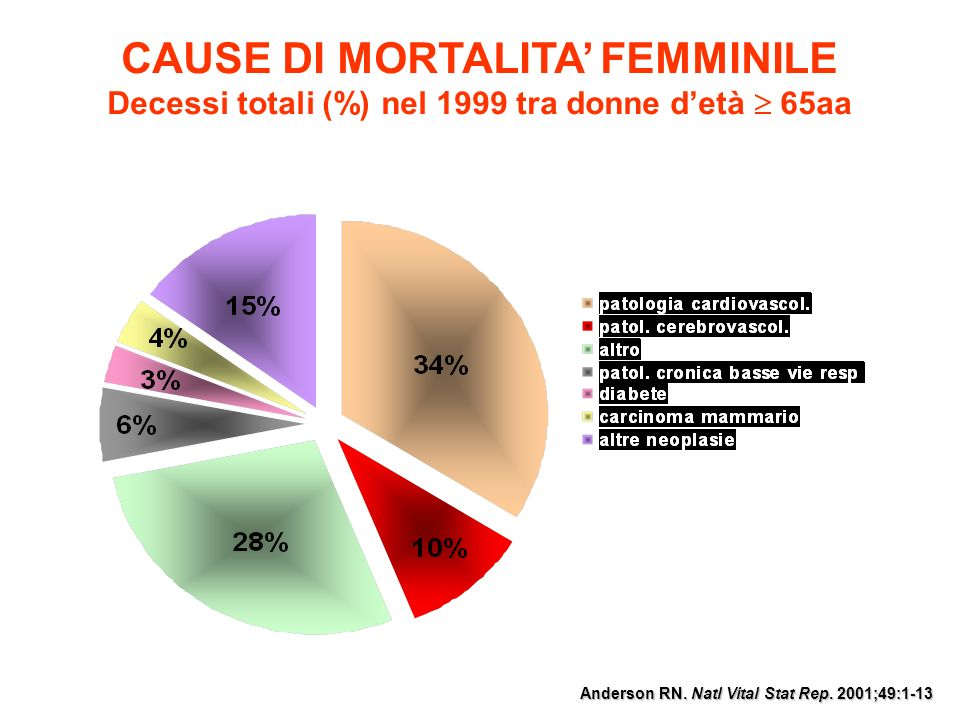 CAUSE DI MORTALITA FEMMINILE Decessi totali (%) nel 1999 tra donne detà 65aa Anderson RN. Natl Vital Stat Rep. 2001;49:1-13