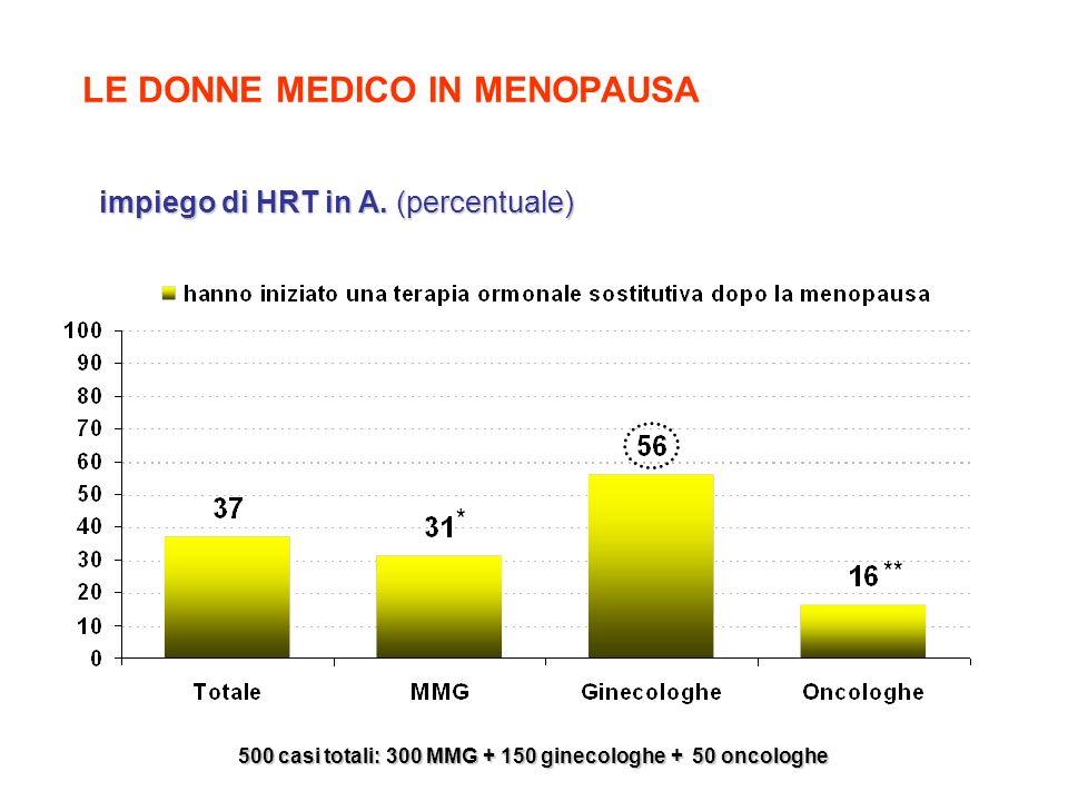 impiego di HRT in A. (percentuale) impiego di HRT in A. (percentuale) 500 casi totali: 300 MMG + 150 ginecologhe + 50 oncologhe * ** LE DONNE MEDICO I