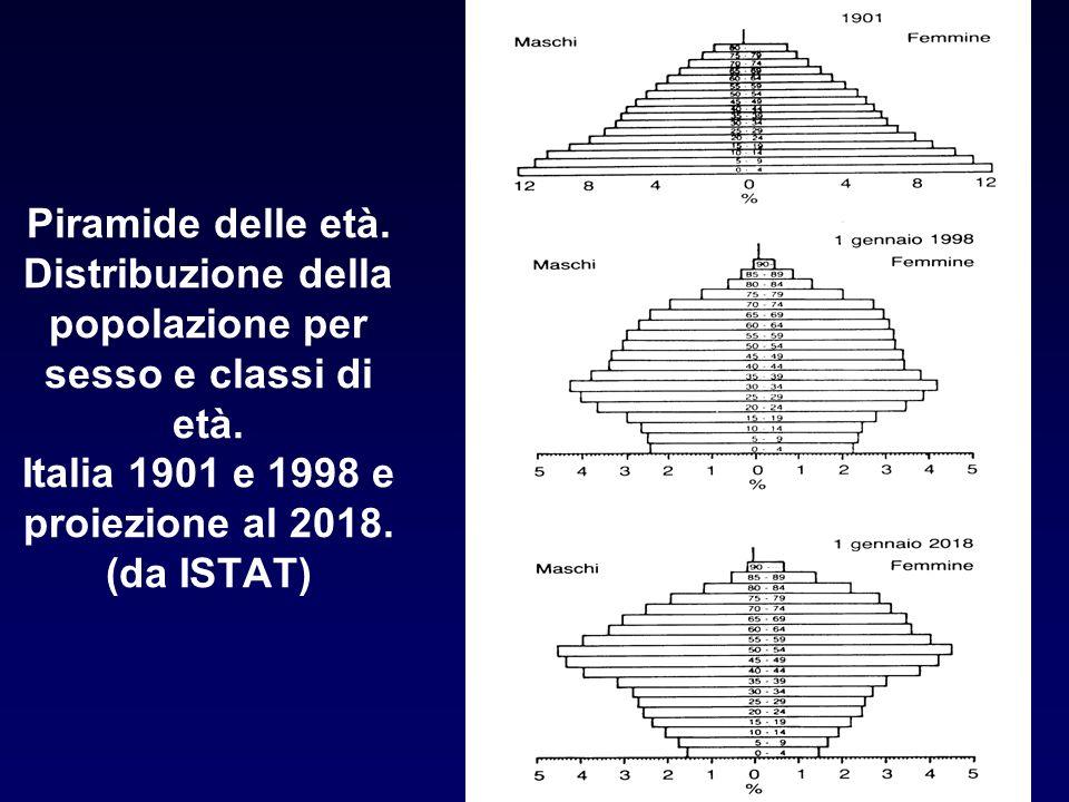 Piramide delle età. Distribuzione della popolazione per sesso e classi di età. Italia 1901 e 1998 e proiezione al 2018. (da ISTAT)