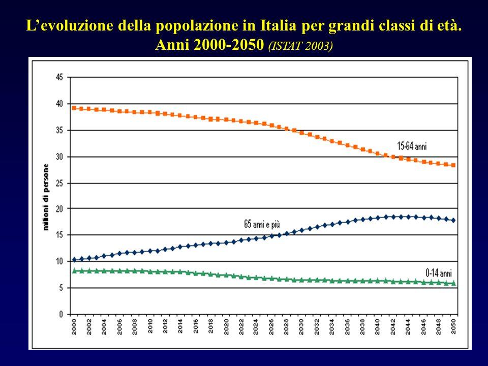 Levoluzione della popolazione in Italia per grandi classi di età. Anni 2000-2050 (ISTAT 2003)