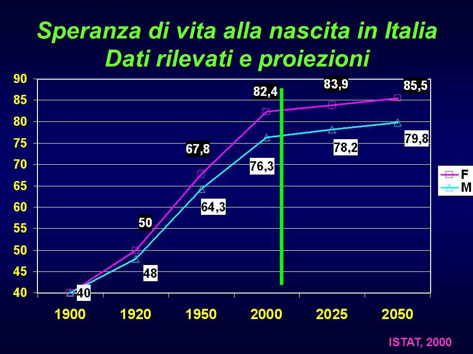 Speranza di vita alla nascita in Italia Dati rilevati e proiezioni ISTAT, 2000
