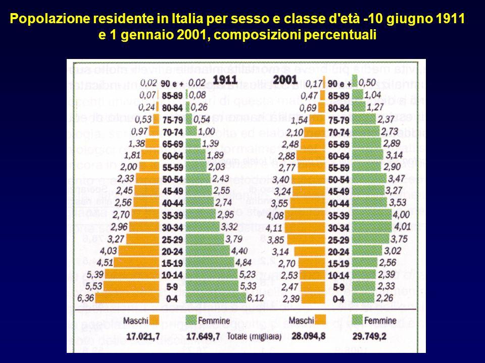 Popolazione residente in Italia per sesso e classe d'età -10 giugno 1911 e 1 gennaio 2001, composizioni percentuali