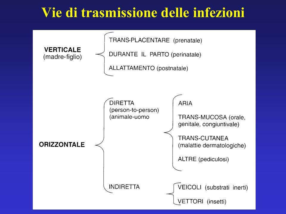Vie di trasmissione delle infezioni