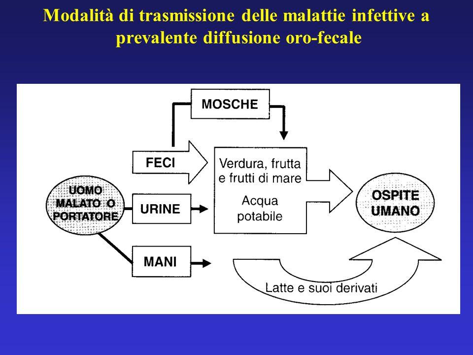 Modalità di trasmissione delle malattie infettive a prevalente diffusione oro-fecale