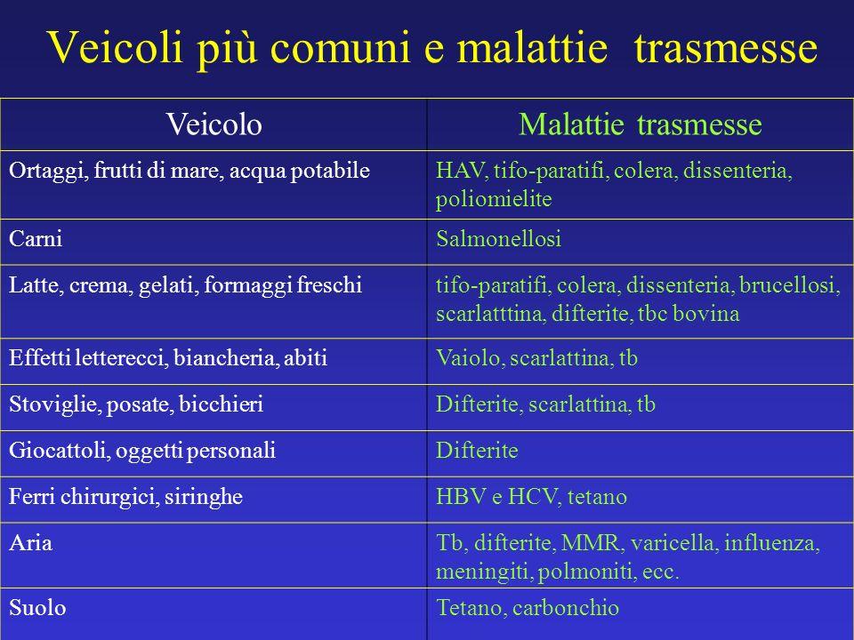 Veicoli più comuni e malattie trasmesse VeicoloMalattie trasmesse Ortaggi, frutti di mare, acqua potabileHAV, tifo-paratifi, colera, dissenteria, poli