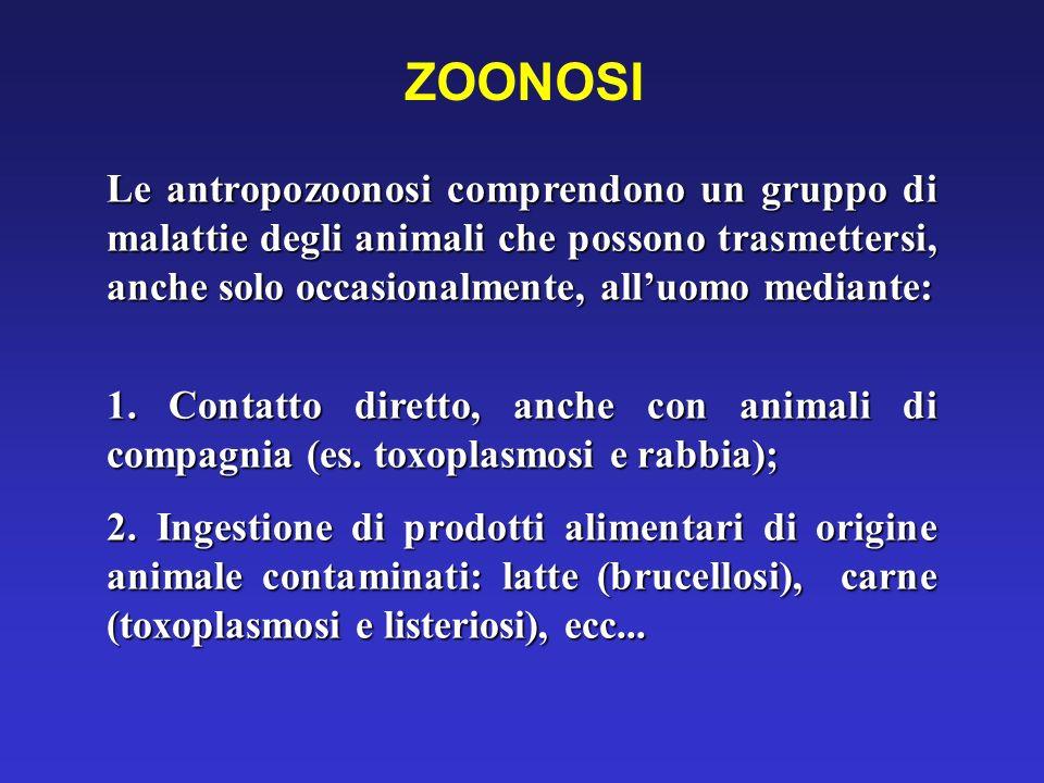ZOONOSI Le antropozoonosi comprendono un gruppo di malattie degli animali che possono trasmettersi, anche solo occasionalmente, alluomo mediante: 1. C