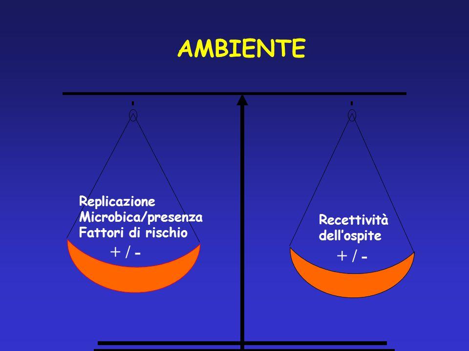 Replicazione Microbica/presenza Fattori di rischio Recettività dellospite AMBIENTE + / -