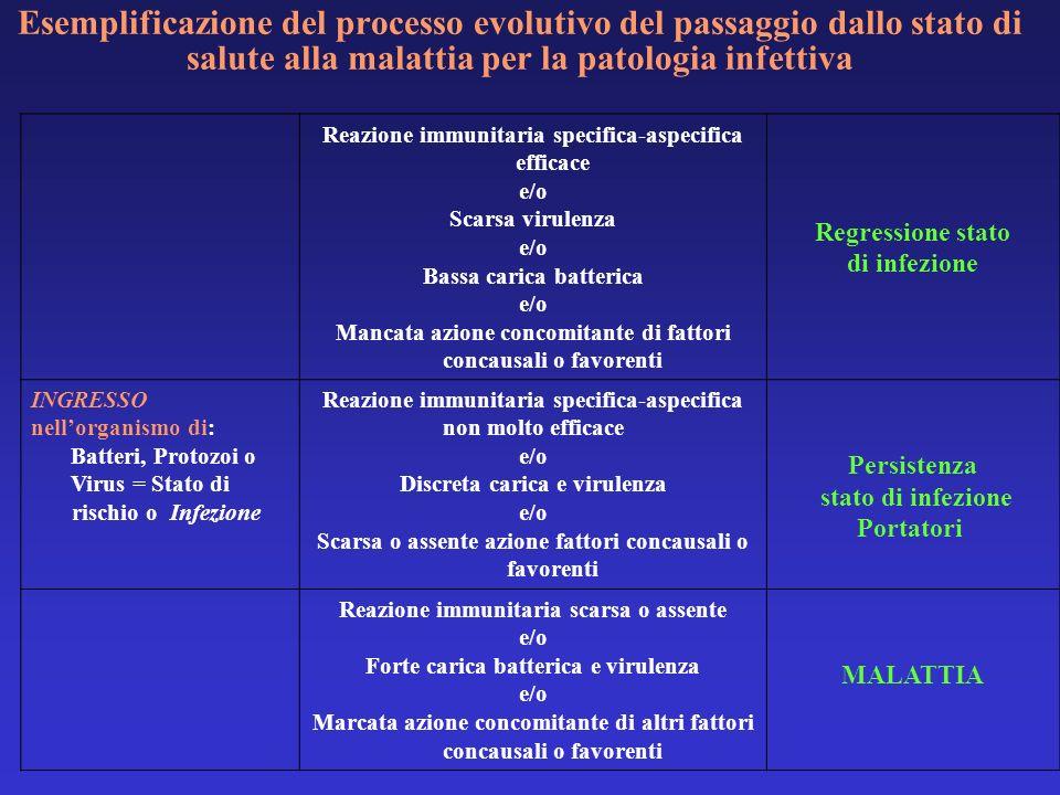 Esemplificazione del processo evolutivo del passaggio dallo stato di salute alla malattia per la patologia infettiva Reazione immunitaria specifica-as