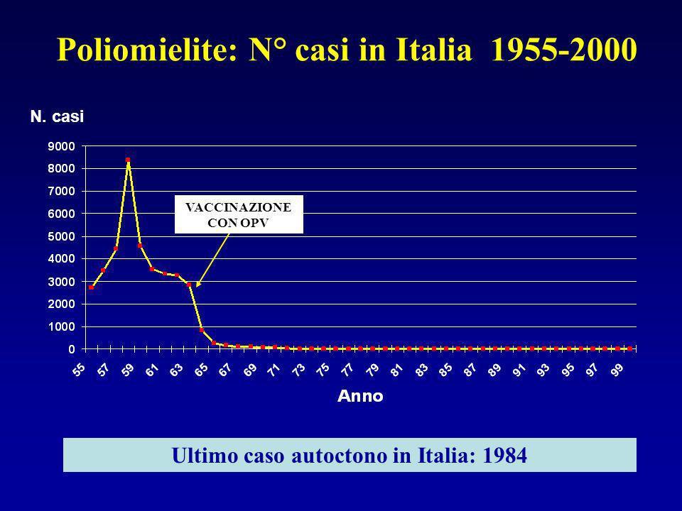 Poliomielite: N° casi in Italia 1955-2000 N.