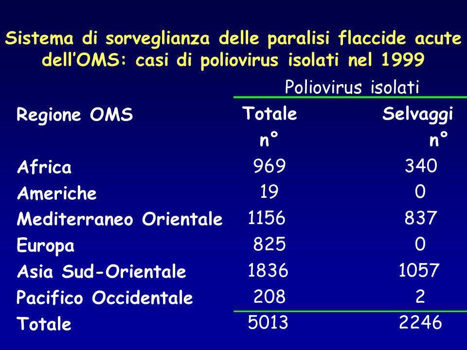 Sistema di sorveglianza delle paralisi flaccide acute dellOMS: casi di poliovirus isolati nel 1999 Regione OMS Africa Americhe Mediterraneo Orientale Europa Asia Sud-Orientale Pacifico Occidentale Totale Poliovirus isolati TotaleSelvaggi n° 969 340 19 0 1156 837 825 0 1836 1057 208 2 5013 2246