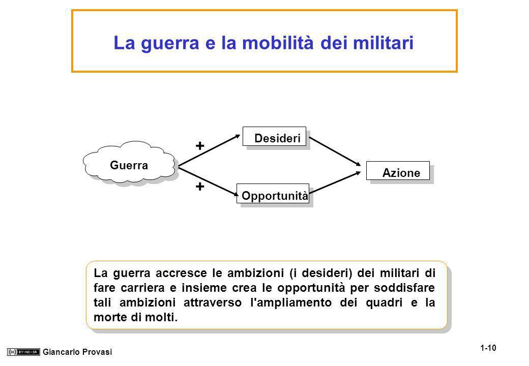 1-10 Giancarlo Provasi La guerra e la mobilità dei militari Guerra Desideri Opportunità Azione + + La guerra accresce le ambizioni (i desideri) dei mi