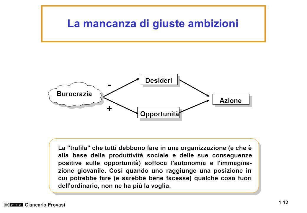 1-12 Giancarlo Provasi La mancanza di giuste ambizioni Burocrazia Desideri Opportunità Azione - + La