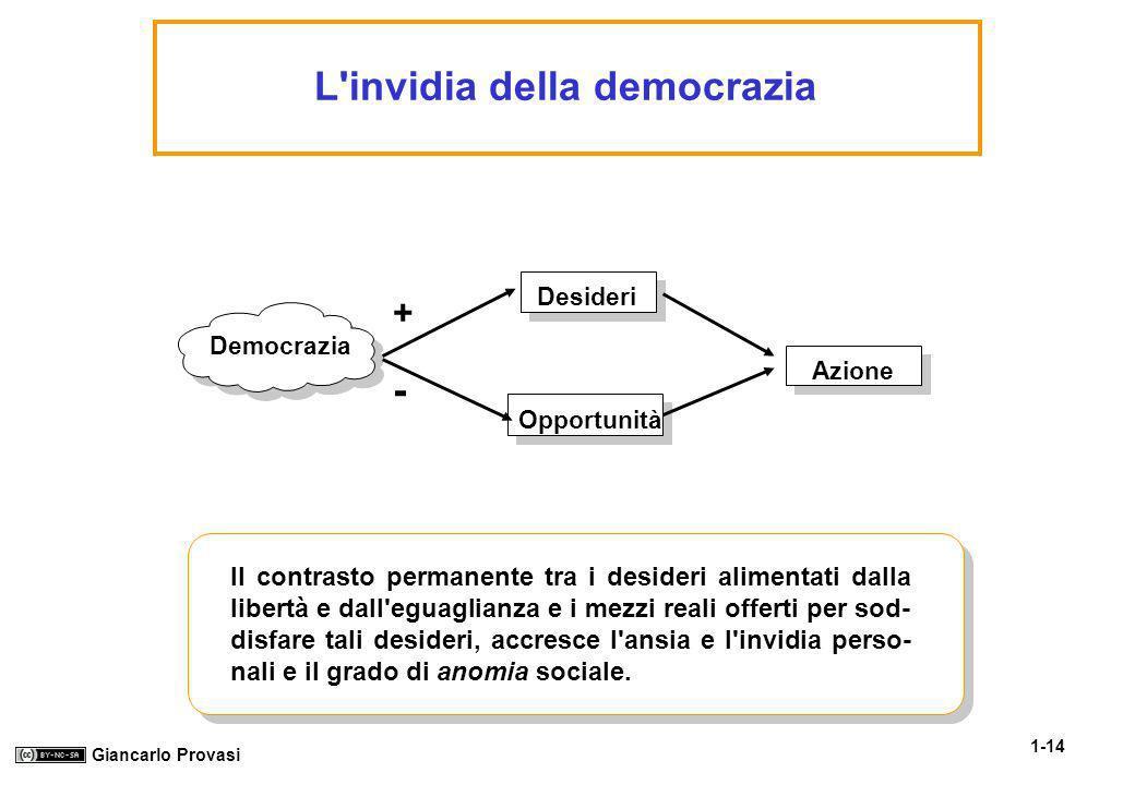1-14 Giancarlo Provasi L'invidia della democrazia Democrazia Desideri Opportunità Azione - + Il contrasto permanente tra i desideri alimentati dalla l
