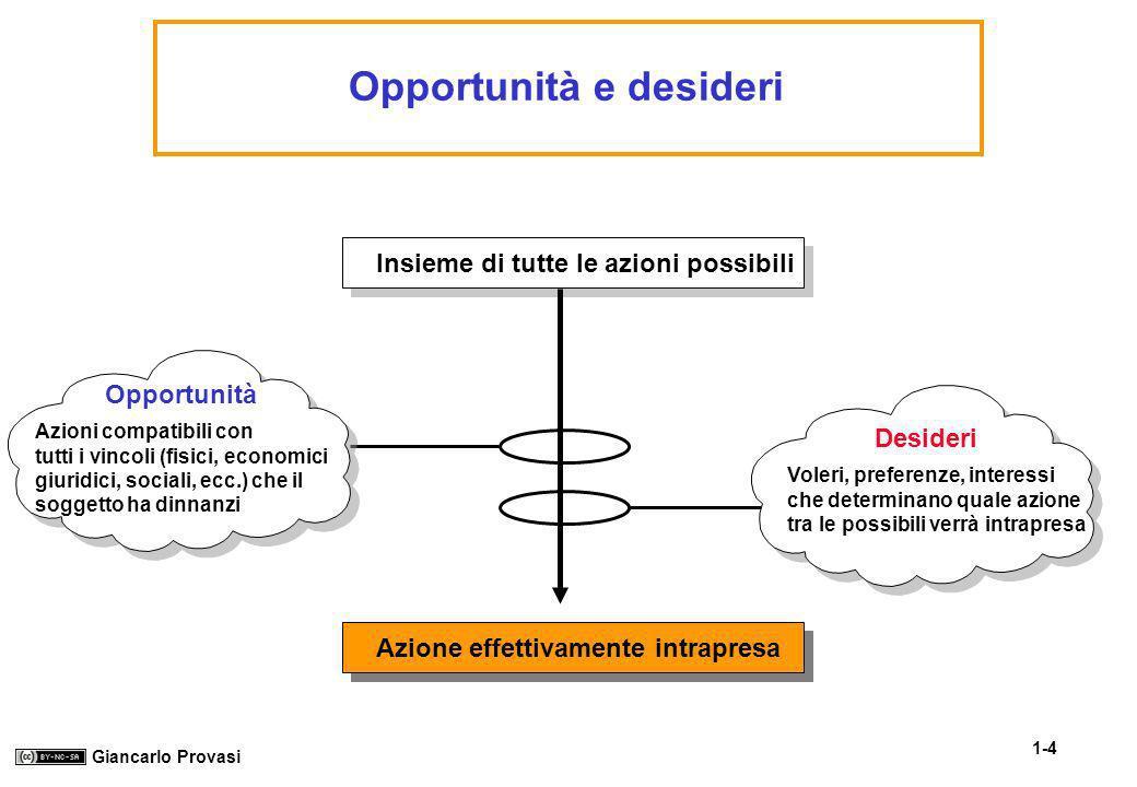 1-4 Giancarlo Provasi Opportunità e desideri Insieme di tutte le azioni possibili Azione effettivamente intrapresa Opportunità Azioni compatibili con