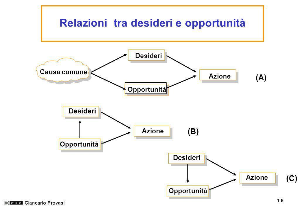 1-9 Giancarlo Provasi Relazioni tra desideri e opportunità Causa comune Desideri Opportunità Azione Desideri Opportunità (A) (B) (C) Azione Desideri