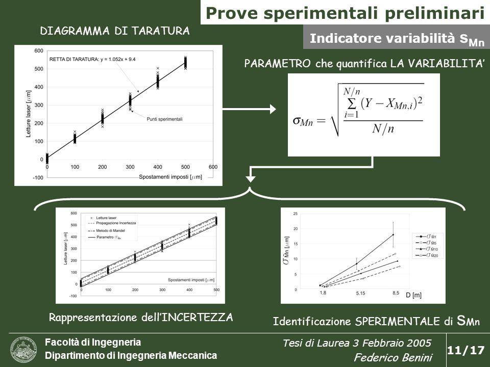Facoltà di Ingegneria Dipartimento di Ingegneria Meccanica Tesi di Laurea 3 Febbraio 2005 Federico Benini 12/17 Valutazione dellincertezza GUM vs Monte Carlo Y= f I ( X 1 ± D x 1,X 2 ± D x 2,…,X n ± D x n ) I =livella, laser, microscopio Letture: [X 1 ± D x 1,X 2 ± D x 2,…,X n ± D x n ] A B Profilo rilevato Scostamento dalla rettilineità: S R GUM MCM = Monte Carlo Method GUM = Guide Uncertainty Measurement LASER, LIVELLA MICROSCOPIO SRSR Fascia dei profili possibili