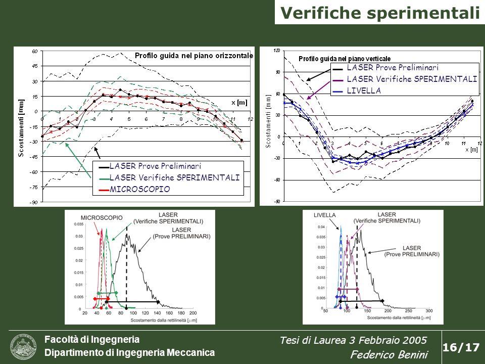 Facoltà di Ingegneria Dipartimento di Ingegneria Meccanica Tesi di Laurea 3 Febbraio 2005 Federico Benini 17/17 CONCLUSIONI VARIABILITA delle LETTURE è PROPORZIONALE al RILASSAMENTO del controllo delle CONDIZIONI AMBIENTALI RILEVAZIONE fattori INFLUENZA è INSUFFICIENTE INCERTEZZA della strumentazione LASER è superiore allINCERTEZZA ottenibile con la strumentazione TRADIZIONALE INCERTEZZA è COMPARABILE solo allinterno di campi di misura di 2-3 metri ALEATORIE verifiche LASER su oggetti a SVILUPPO VERTICALE APPLICAZIONI software PRONTAMENTE UTILIZZABILI nelle prove di COLLAUDO