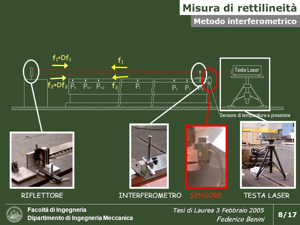 Facoltà di Ingegneria Dipartimento di Ingegneria Meccanica Tesi di Laurea 3 Febbraio 2005 Federico Benini 8/17 Misura di rettilineità Metodo interfero