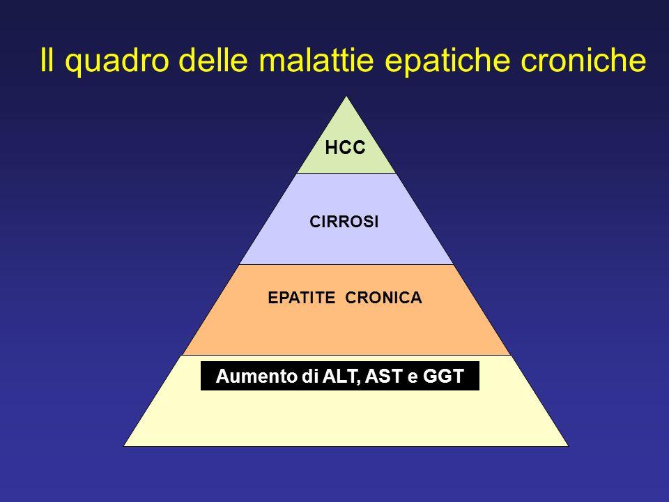 Il quadro delle malattie epatiche croniche Aumento di ALT, AST e GGT HCC CIRROSI EPATITE CRONICA