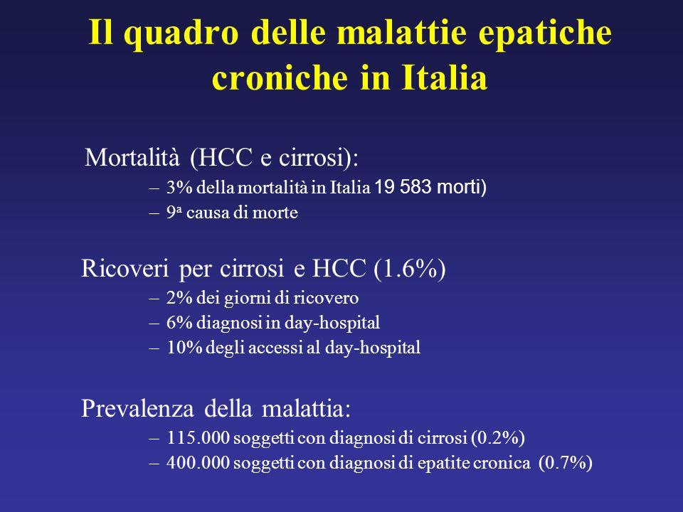 Il quadro delle malattie epatiche croniche in Italia Mortalità (HCC e cirrosi): –3% della mortalità in Italia 19 583 morti) –9 a causa di morte Ricove