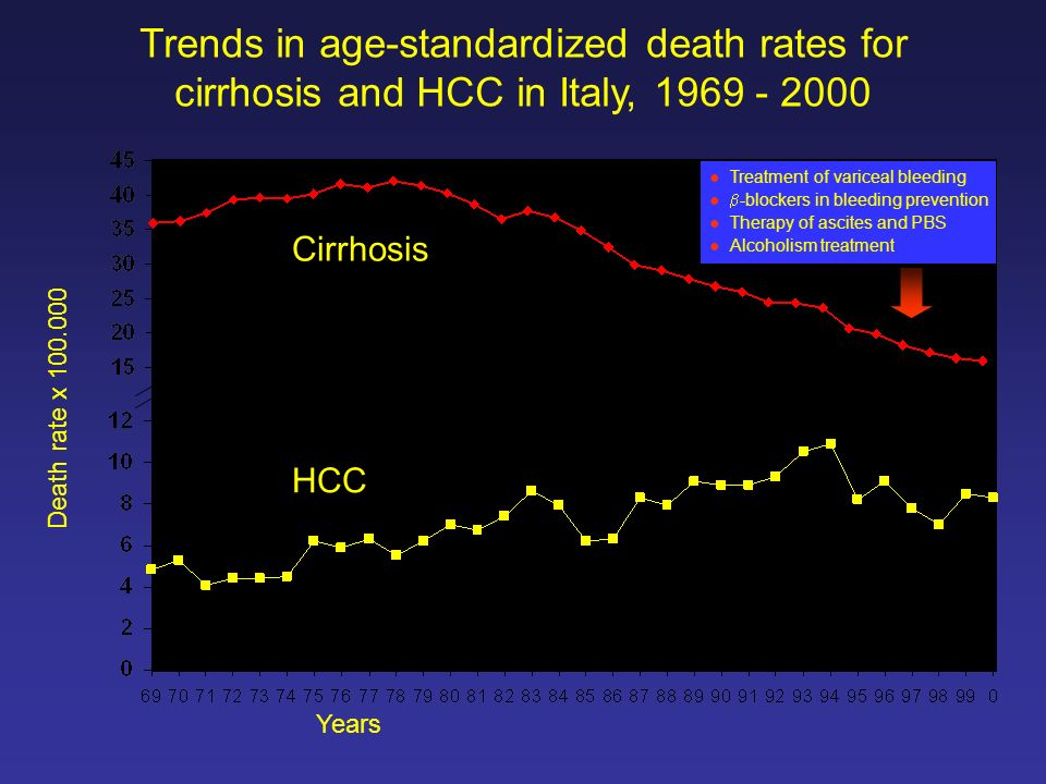 Cirrhosis Trends in age-standardized death rates for cirrhosis and HCC in Italy, 1969 - 2000 Years HCC Treatment of variceal bleeding -blockers in bleeding prevention Therapy of ascites and PBS Alcoholism treatment Death rate x 100.000